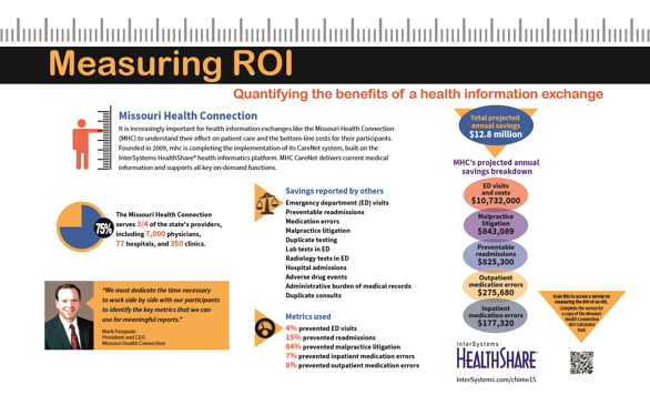 Infographic Measuring ROI Health Information Exchange