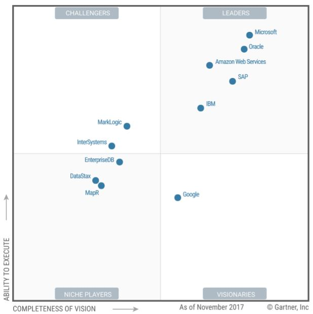 Gartner Magic Quadrant Operational DBMS 2017