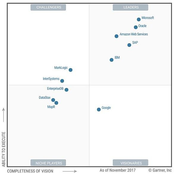 Gartner Magic Quadrant Operational DBMS 2017